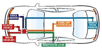 car alarm diagram